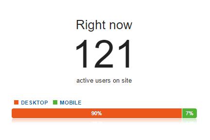 Workcelerator у цифрах: 80 днів після запуску